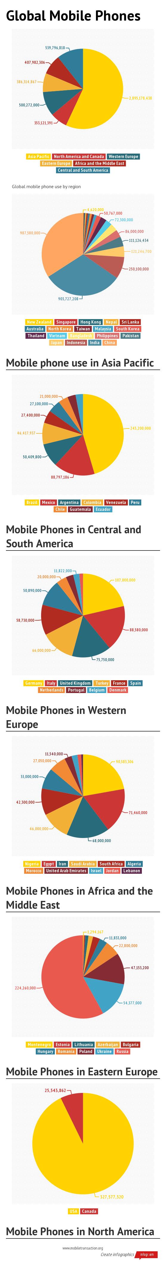 Global Mobile Phones_2