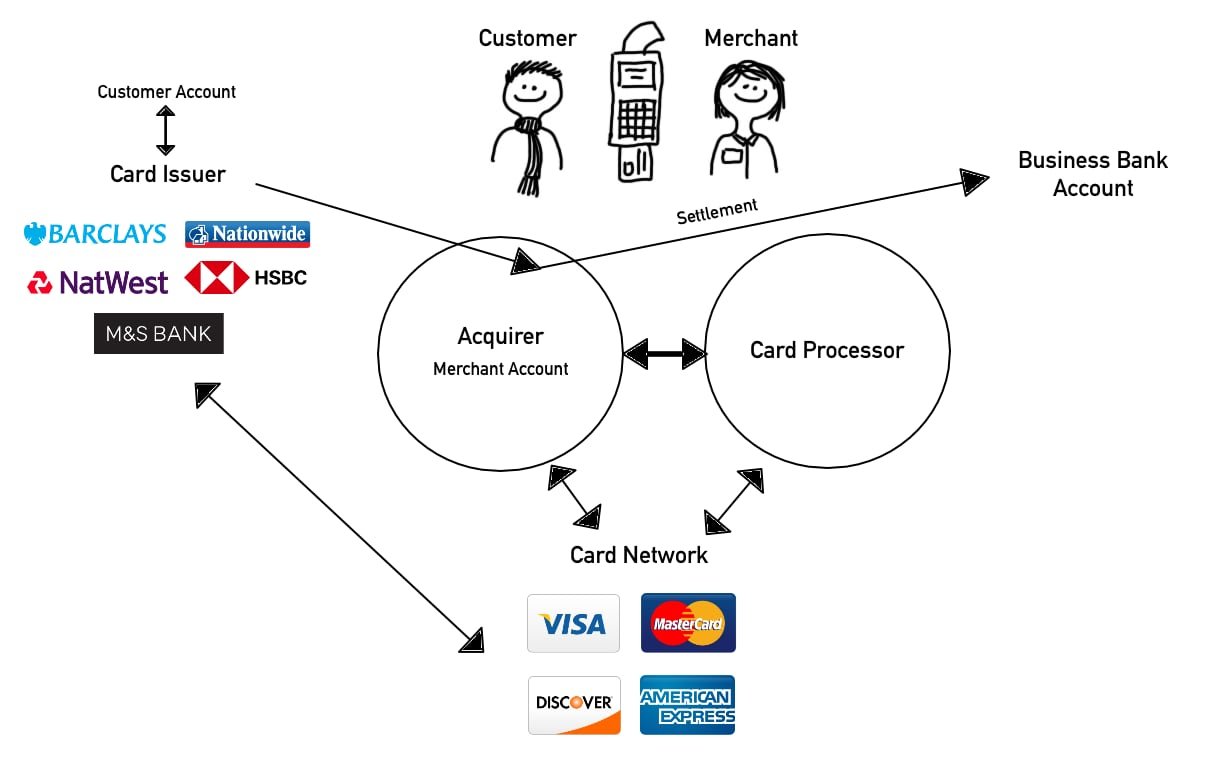 card payment cycle diagram
