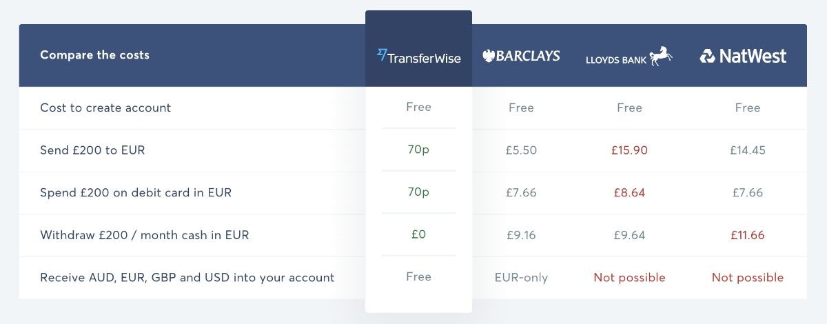 TransferWise and bank costs in a table