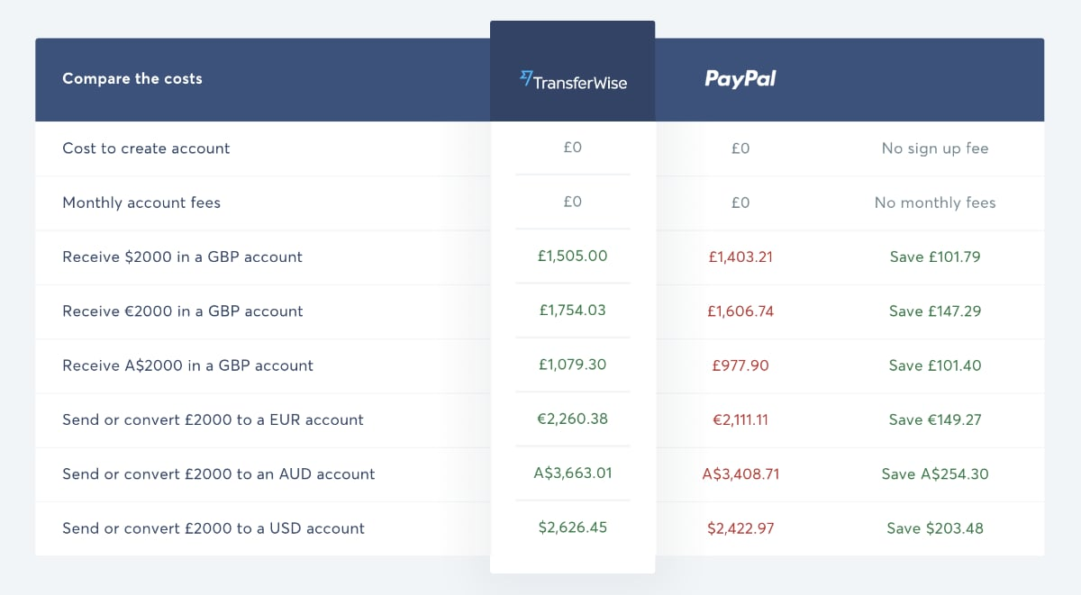 TransferWise vs PayPal transfer fees