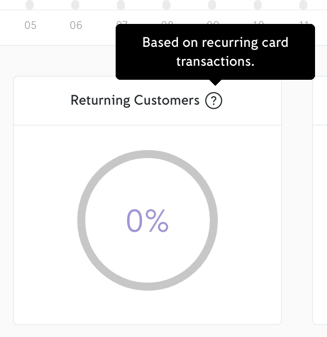 iZettle Dashboard - returning customers statistic
