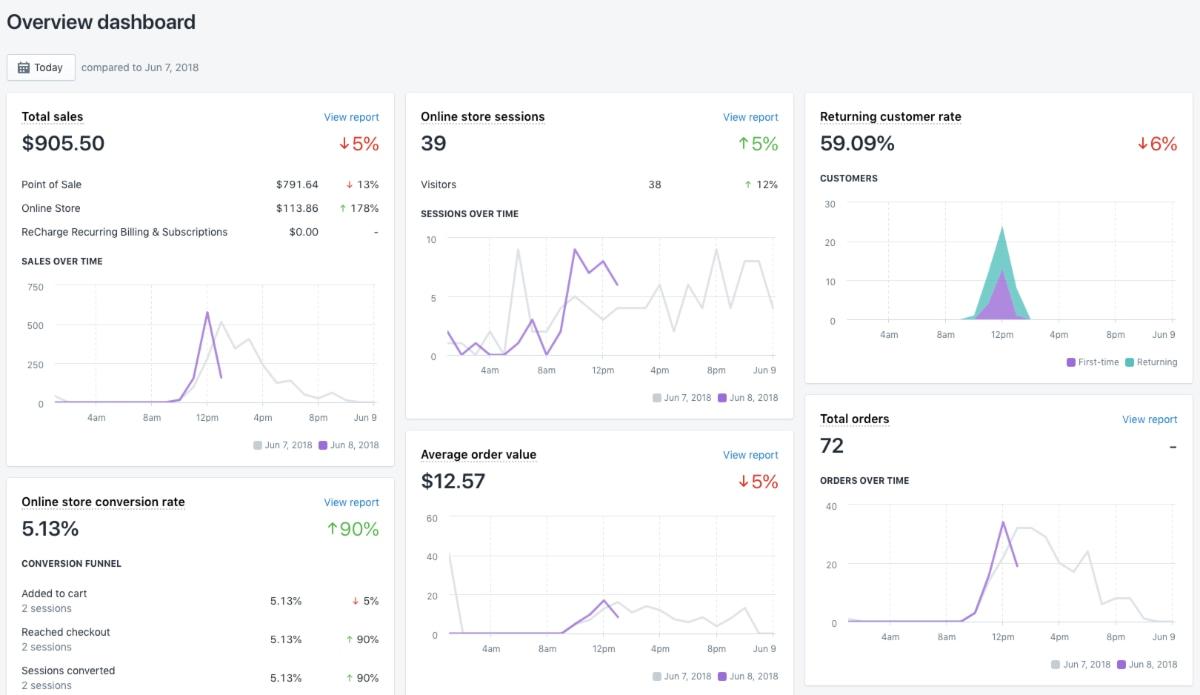 Shopify Analytics dashboard on desktop