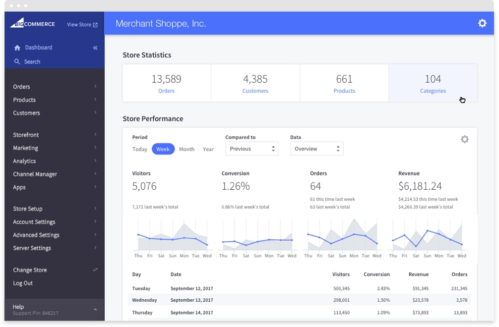BigCommerce dashboard analytics