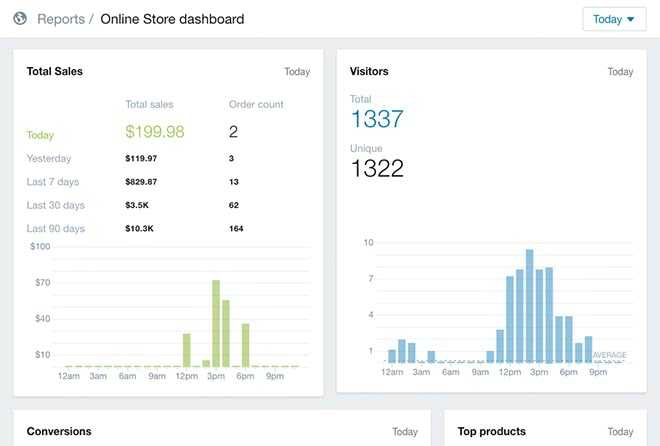 Shopify sales analytics in dashboard