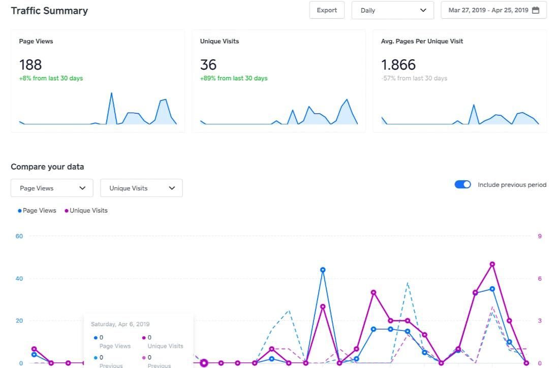 Weebly website analytics