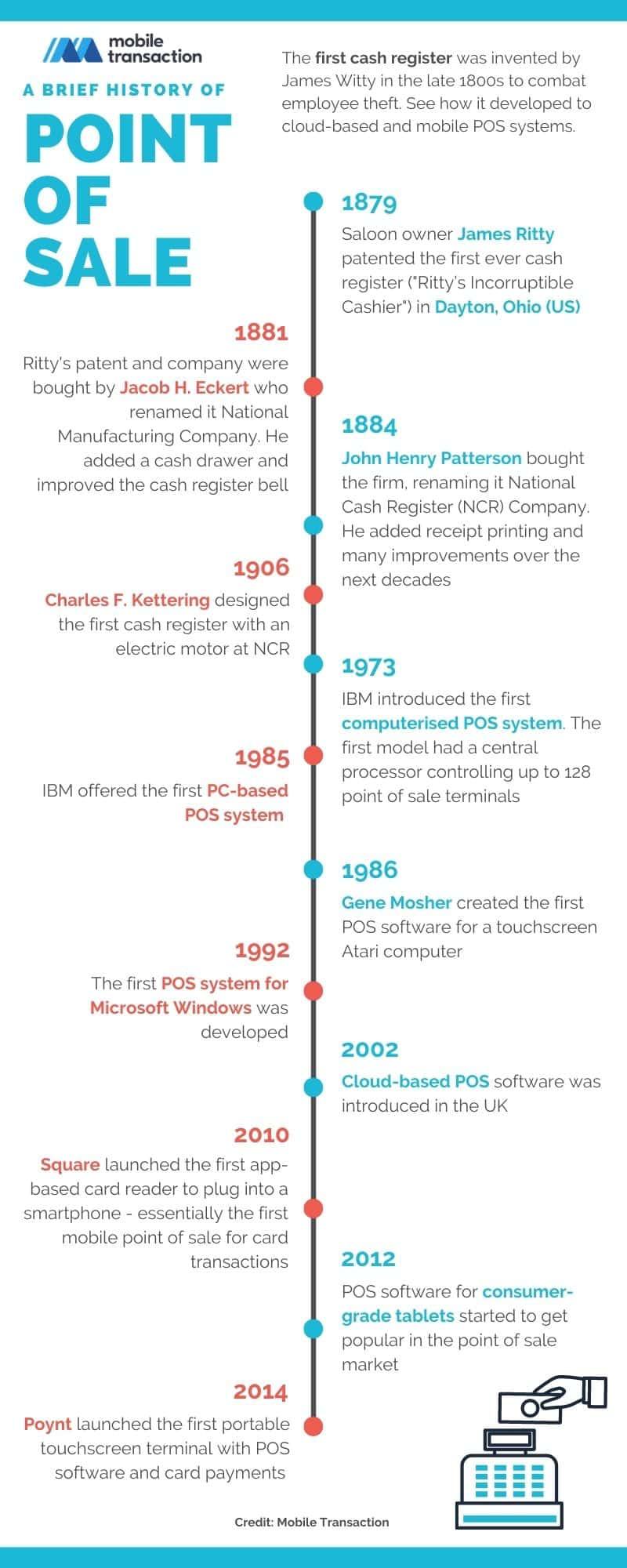 POS history timeline